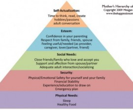mother's hierarchy of needs